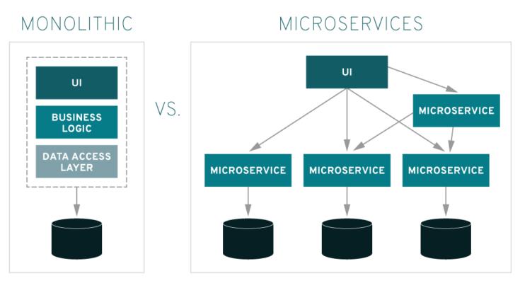 Monolitico vs Microservizio